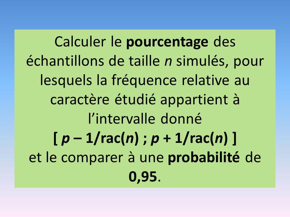 Calculer le pourcentage des échantillons de taille n simulés, pour lesquels la fréquence relative au caractère étudié appartient à l'intervalle donné [ p – 1/rac(n) ; p + 1/rac(n) ] et le comparer à une probabilité de 0,95.